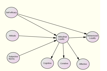 Reseach Model ESM